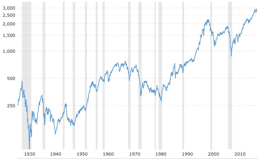 S&P 500 Trends