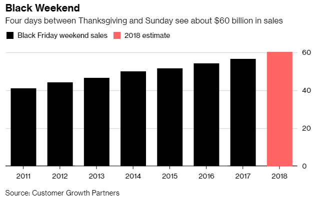 Expectations were for a whopping 17.3% sales growth for Black Friday weekend online sales. But even those sky-high expectations got shattered.