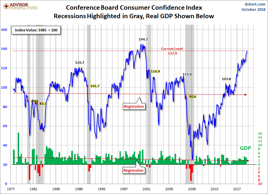 These 4 bullish indicators show the economy is booming right now - consumer debt and delinquency levels, major business management, and more. Info here!