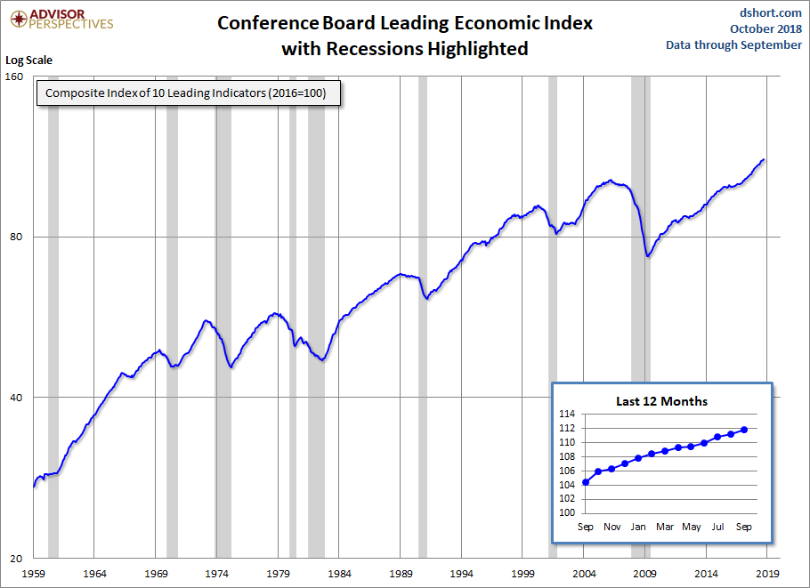 LEI Index Recessions