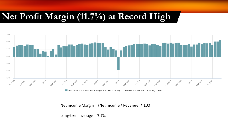 Net Profit Margin Record High