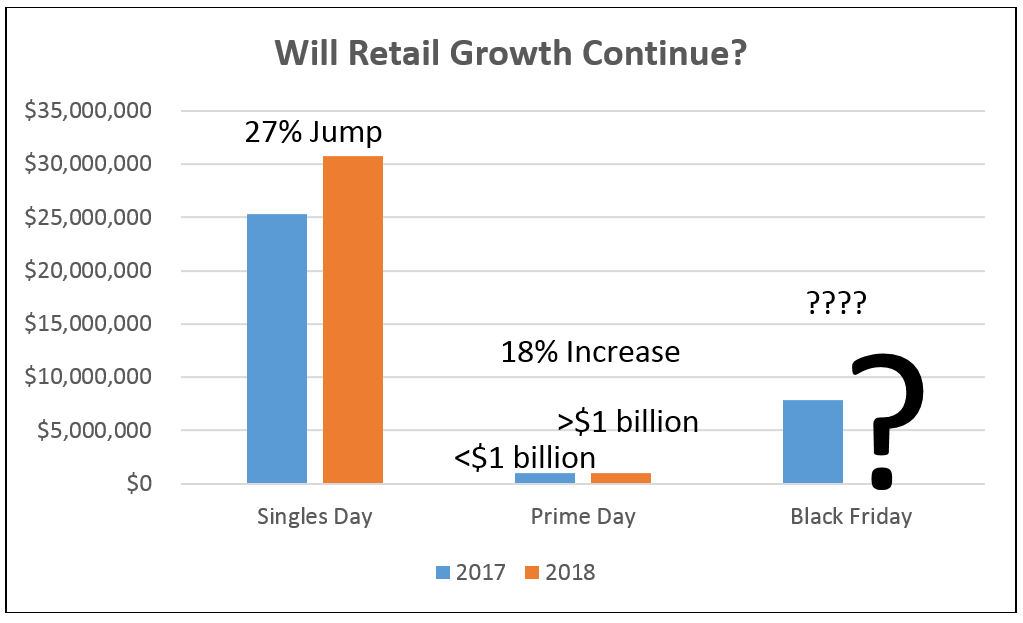 Black Friday Retail Growth