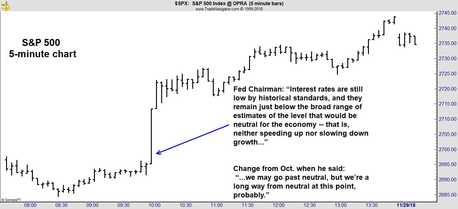 S&P 500 5-Minute Chart