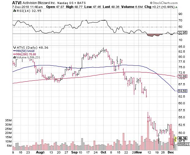 ATVI Activision Inc. Stock
