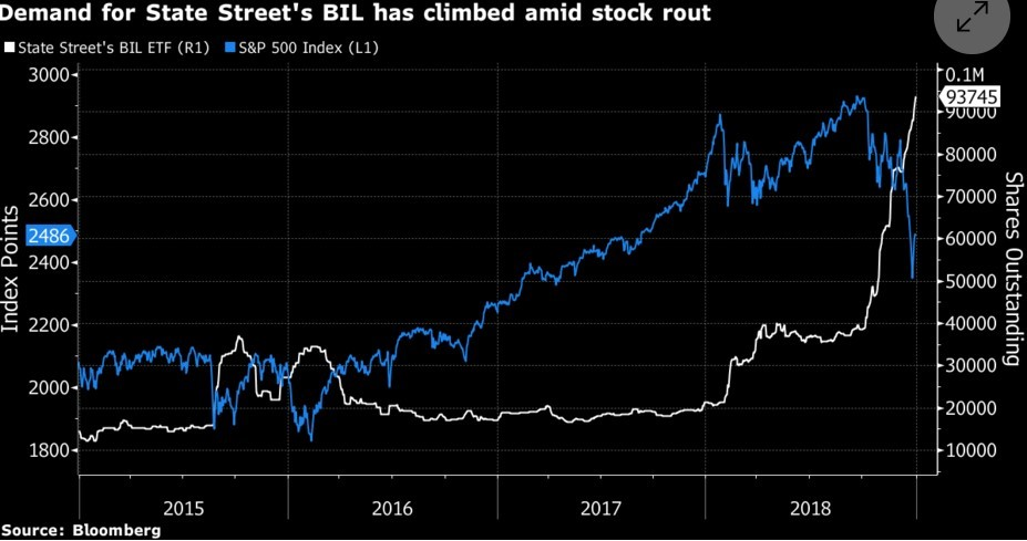 State Street BIL ETF Demand