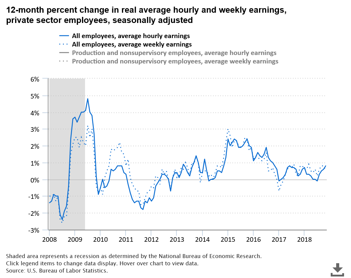 Average Hourly Earnings Private Sector