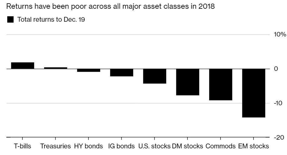 2018 Asset Class Returns