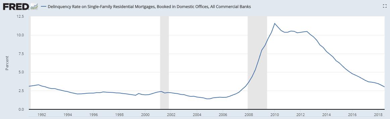 Mortgage Delinquency Rates 2018