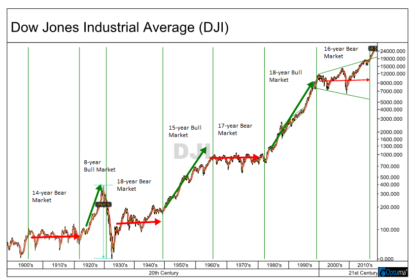 This one simple chart will put in perspective the current volatile market and tell you what to expect in 2019 and beyond.