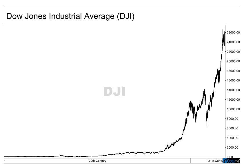 dow jones industrial average stock chart 20th century