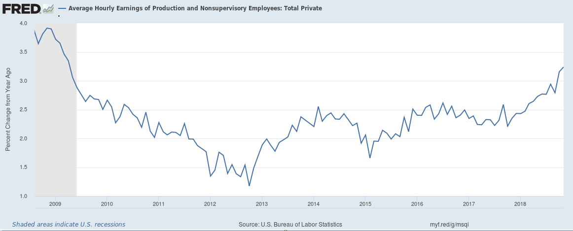 Average Hourly Earnings of Production Employees