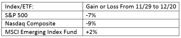 Top Index Funds Gain & Losses