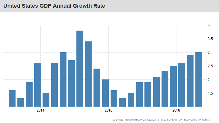 GDP Annual Growth Rate Chart