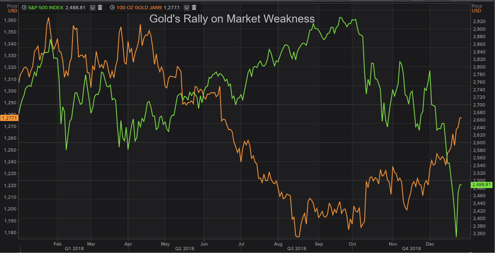 Gold's Rally on Market Weakness