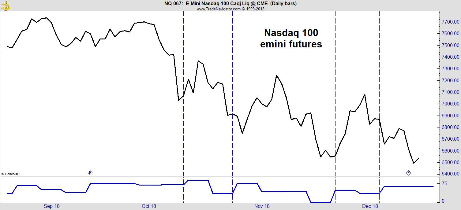 Nasdaq 100 Emini Futures