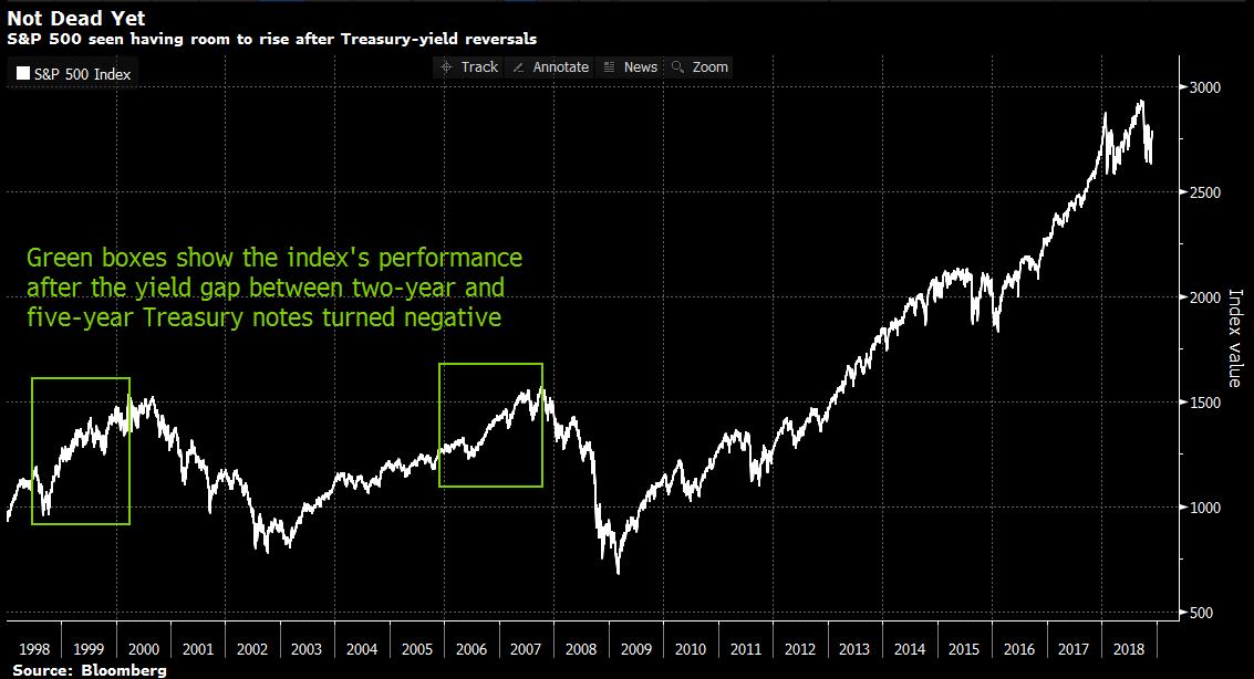 S&P 500 Treasury Yield Reversals