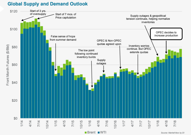 Global Oil Supply & Demand