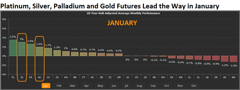 Precious Metals Futures 2019