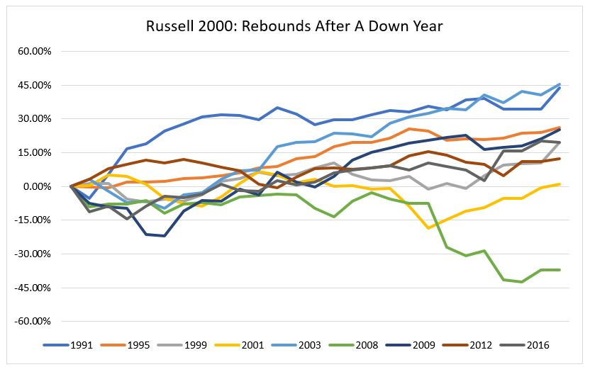 Russell 2000 Small Cap Chart