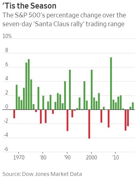 S&P 500 Santa Claus Rally