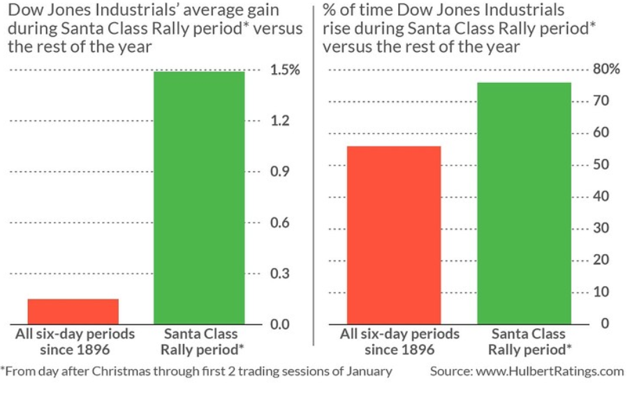 DOW Jones Santa Claus Rally