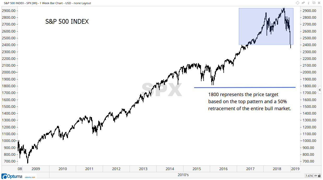 S&P 500 Index 1 Week Chart
