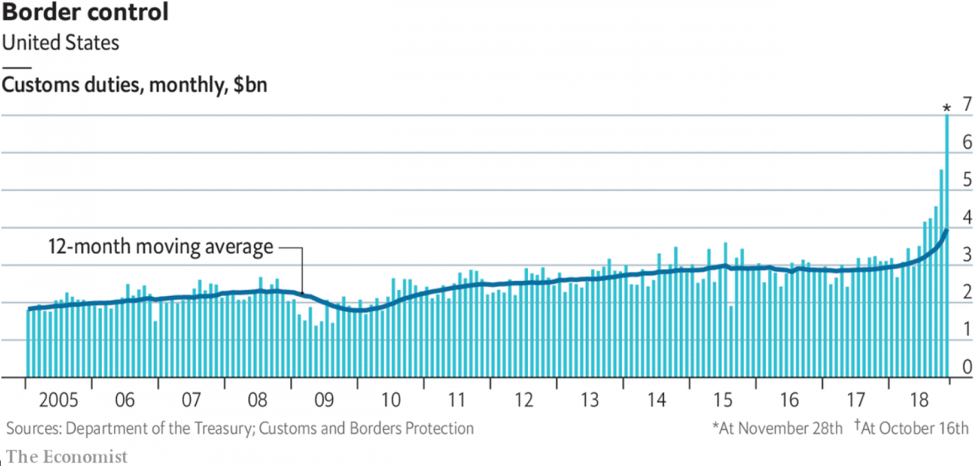Border Control Treasury Chart