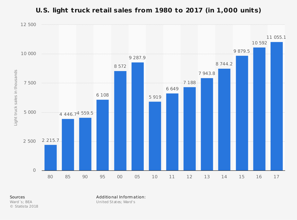 U.S. Light Truck Retail Sales