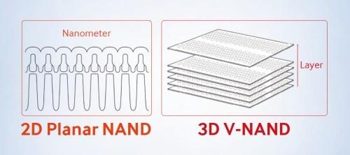 2D Planar NAND vs. 3D