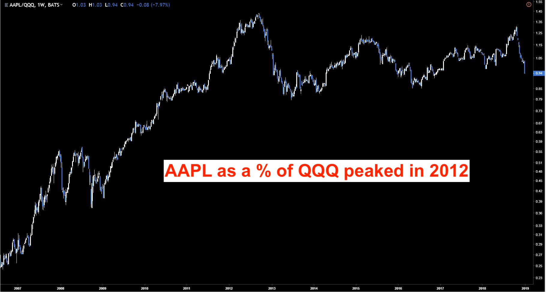 AAPL Stock Percent of QQQ
