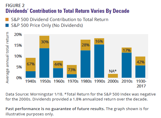 S&P 500 Dividend Contribution to Return