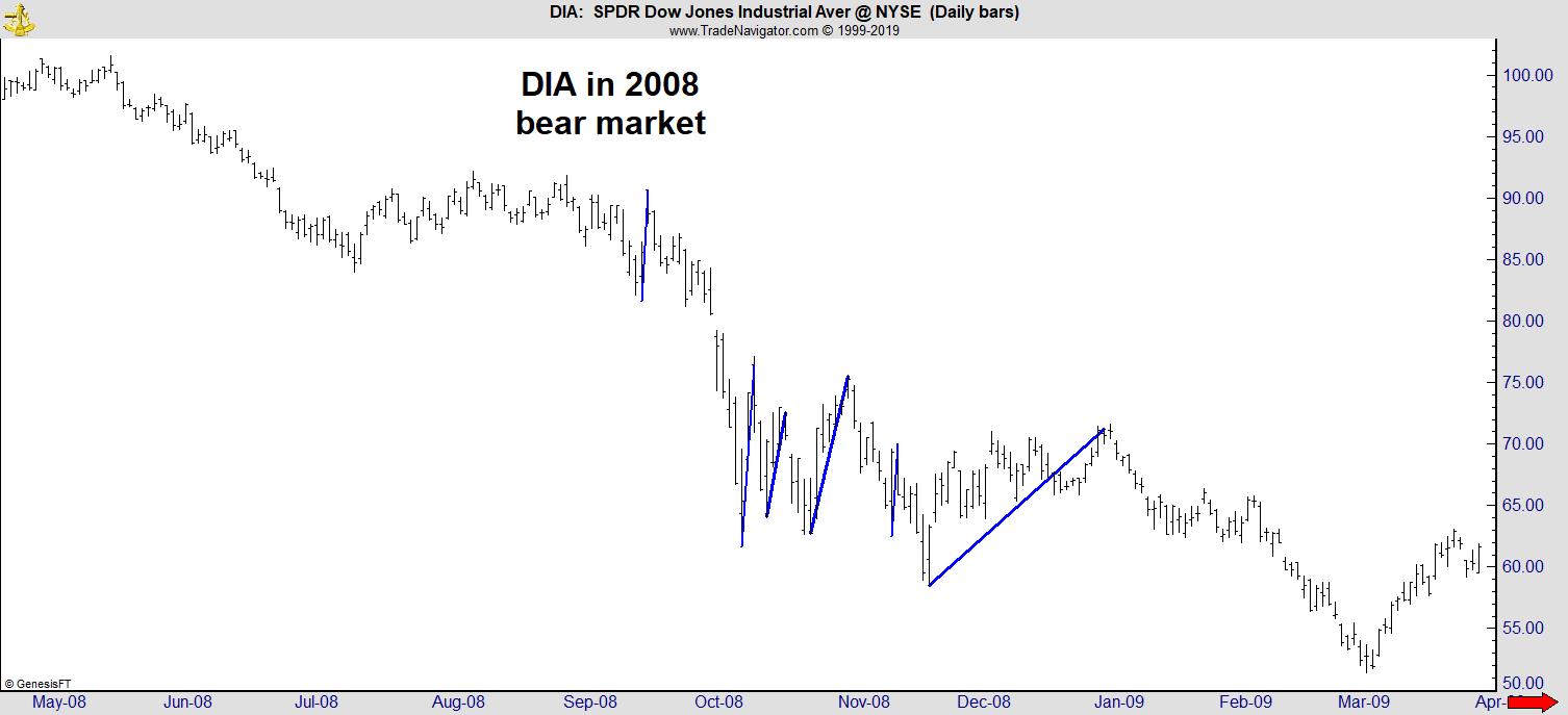DIA 2008 Bear Market