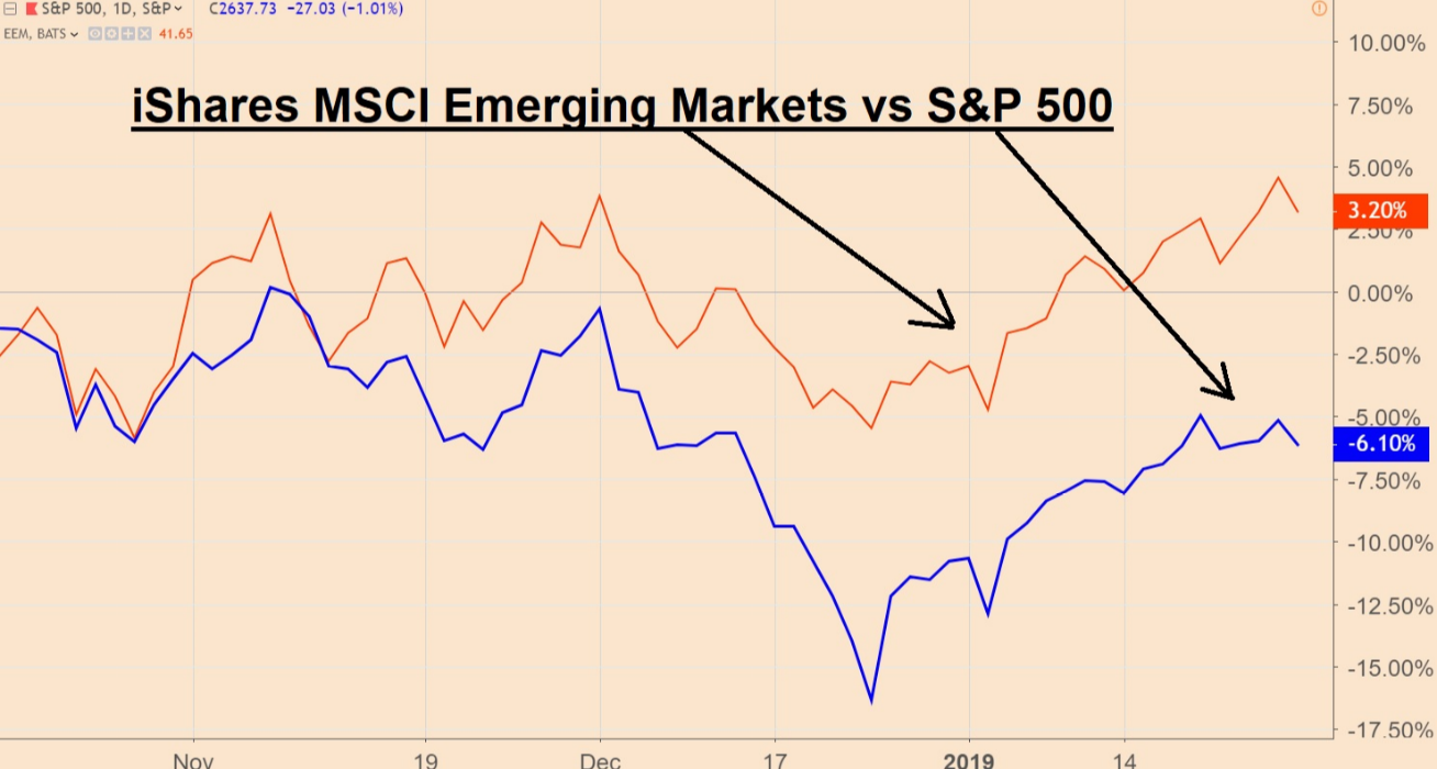 iShares MSCI Emerging Markets vs. SP500