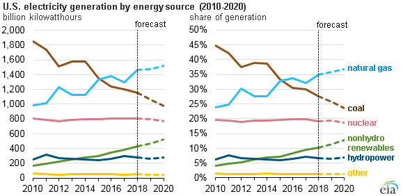 US Electricity Generation by Source