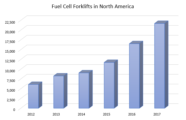 Fuel cell forklifts in U.S.