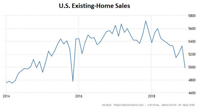 U.S. Home Sales 2014-2018