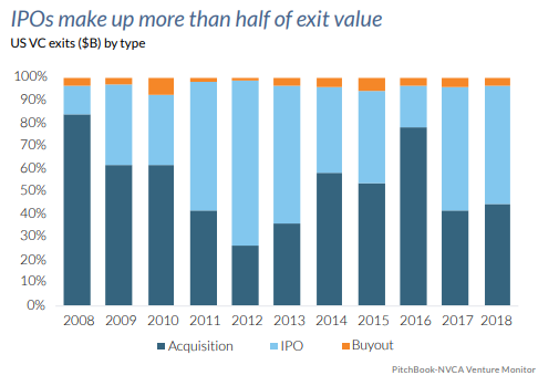 IPO US VC Exits Dollar Value
