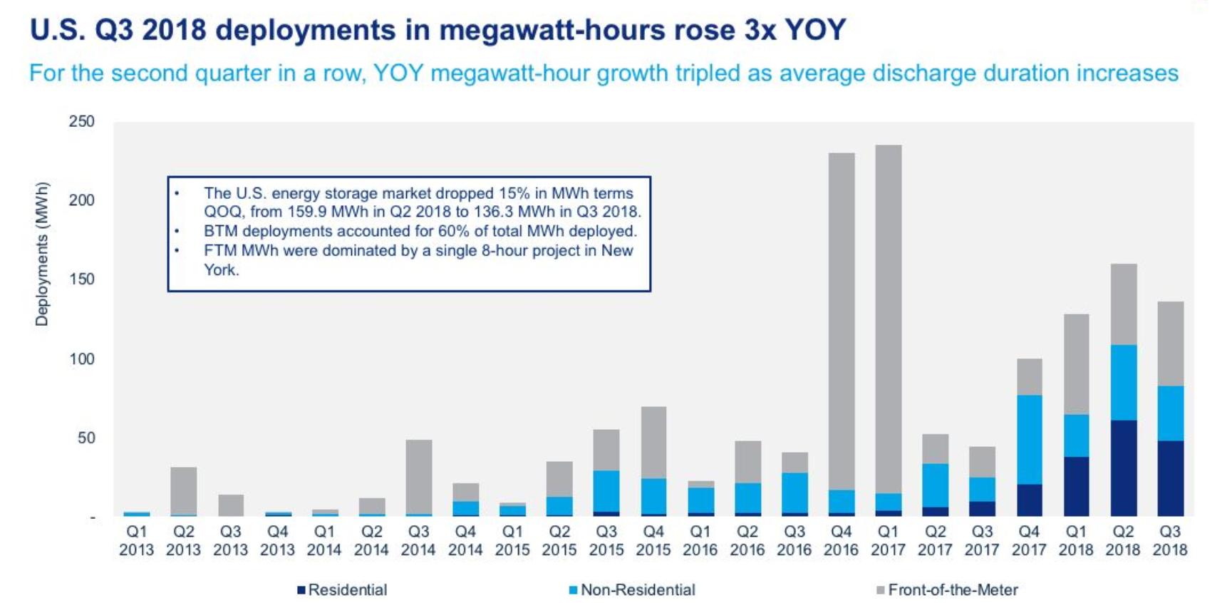 U.S. Q3 2018 Megawatt Hours