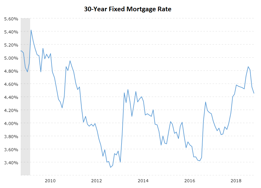 30-Year Fixed Mortgage Rate 2010-2018