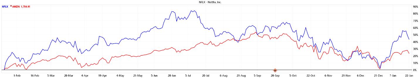 Netflix Shares Chart 2018
