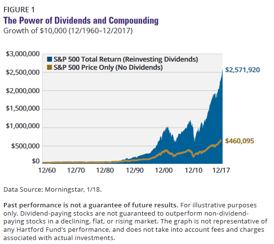 S&P 500 Dividend Returns Compounding