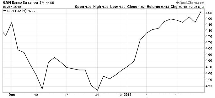 Banco Santander shares