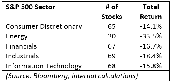 S&P 500 Sector Returns 2018