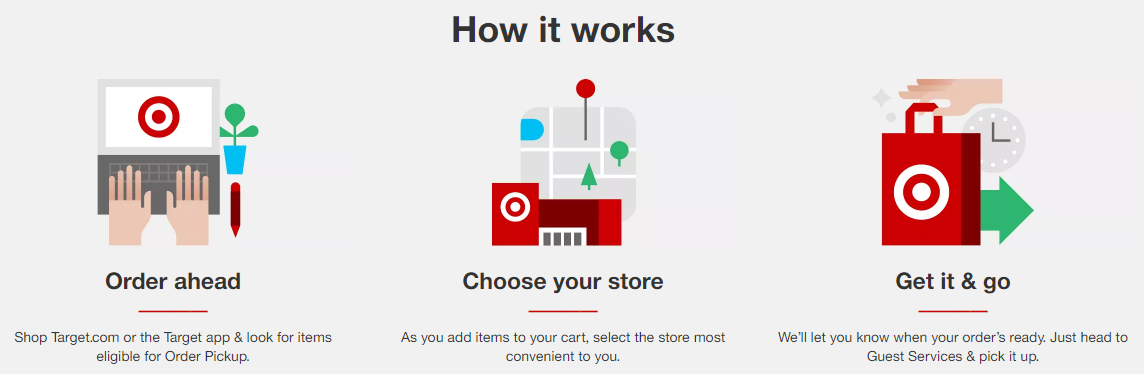 Target In-Store Pickup Process