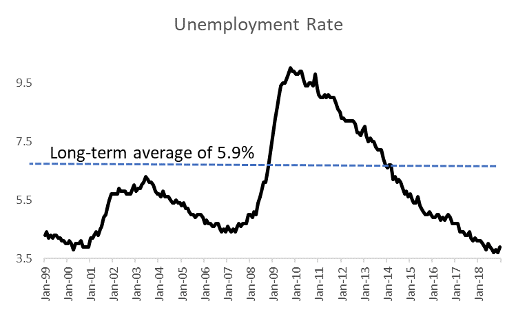 Unemployment Rate 10-Year Stats