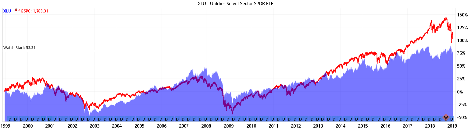 Utilities Sector ETF