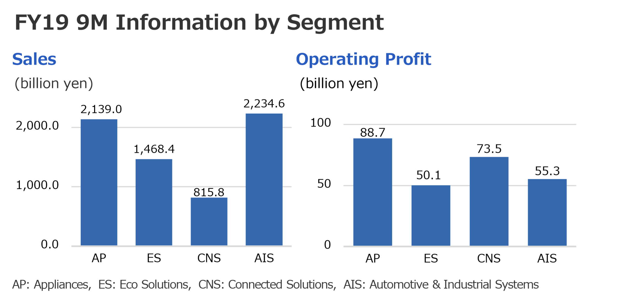 FY19 9M Information by Segment