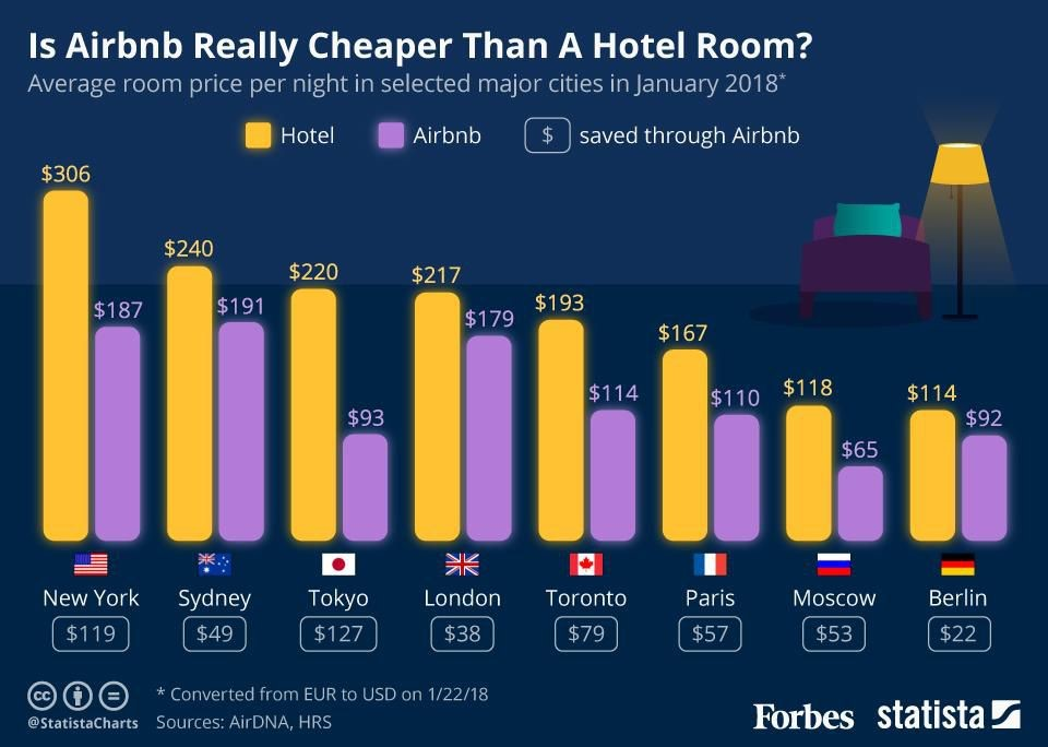 Airbnb Prices vs. Hotel Prices