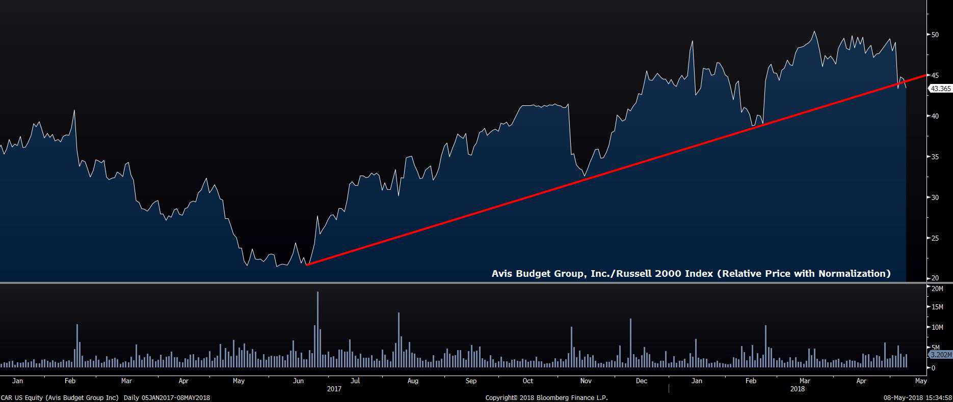 Avis Budget Group Russell 2000 Index
