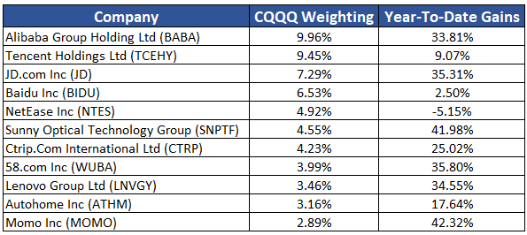 China ETF Top 11 Holdings